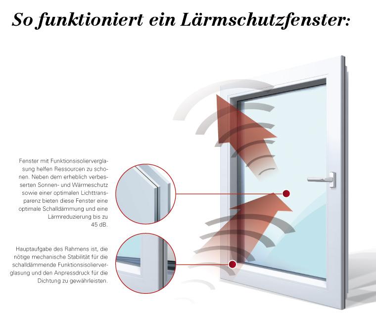Dagegen hilft nur eins: Schallgedämmte Fenster. | Schallschutz ...